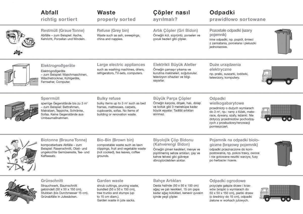 Abfalltips_mehrsprachig_Seite_1